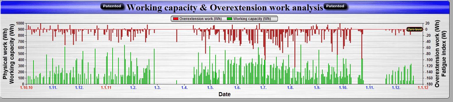 Stejná data, ale černé sloupečky (fyzikální práce) na předchozím grafu byly zaměněny za zelené sloupečky (pracovní kapacita organismu).