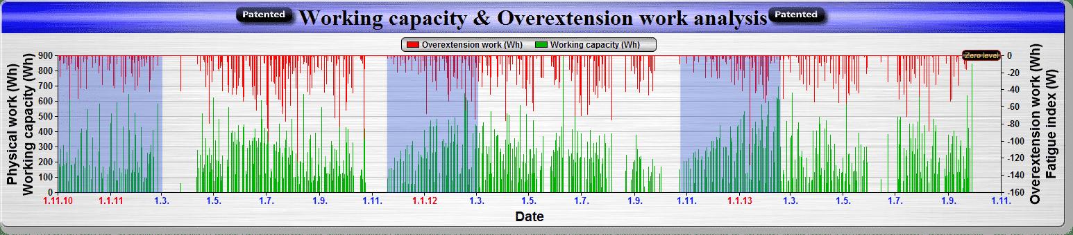 Porovnání přípravných obdobích 2011-2012-2013 se vzrůstající kapacitou organismu (zelené sloupečky) na základě správně nastaveného a modelovaného tréninkového zatížení s pozitivní adaptací organismu.
