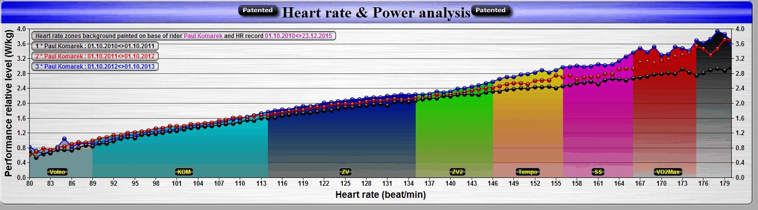 Meziroční srovnání sezón 2011-2012-2013 z pohledu vývoje relativní výkonnosti. Černá výkonnostní křivka reprezentuje sezónu 2011, červená křivka sezónu 2012 a modrá křivka sezónu 2013 s nejvyšší výkonností.