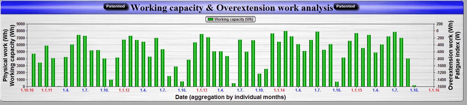 Pozitivní trend růstu pracovní kapacity organismu u našeho úspěšného amerického klienta Paula Komarka od zahájení naší spolupráce v průběhu sezóny 2011 až do současnosti (sezóna 2015).